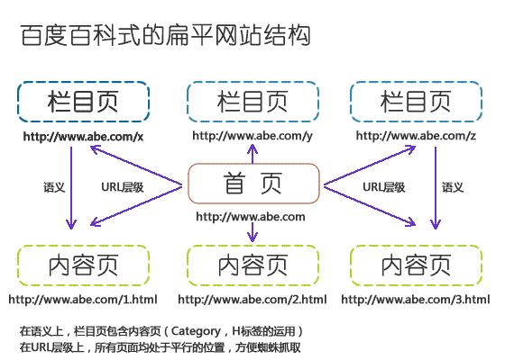 wordpress结构